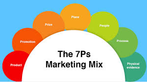 how to use the 7ps marketing mix smart insights the 4ps were designed at a time where businesses products rather than services and the role of customer service in helping brand development wasn t so