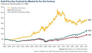 Gold Vs S P 500 Since 1999 Chart Topforeignstocks Com