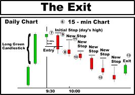 5 Minute Candlestick Chart Trade Setups That Work