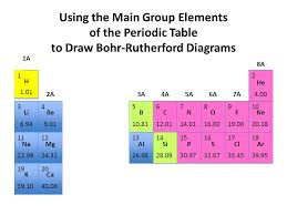 Using the Main Group Elements of the Periodic Table to Draw Bohr ...