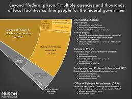 Immigration Consequences Of Criminal Convictions Chart Texas Mass Incarceration The Whole Pie 2019 Prison Policy