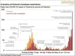 Everything you need to know about victoria's lockdown rules. Grattan On Friday Does Victoria S Second Wave Suggest We Should Debate An Elimination Strategy Menafn Com