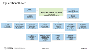 Applied Materials Organization Chart Energy And Global Security Egs Organizational Chart