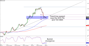 Gbp To Usd Today Chart Chart Art Short Term Trades On Gbp Usd And Gbp Nzd