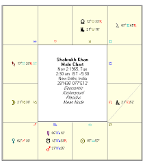 Jyotish Astrology Birth Chart Vedic Astrology Shahrukh Khan Birth Chart