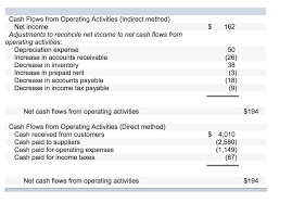 Cash Flows From Operating Activities Solved Cash Flows From Operating Activities For Both The