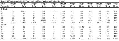 Who Weight For Age Chart 5 19 Jpma Journal Of Pakistan Medical Association