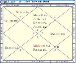 Navamsa Chart Prediction For Marriage How To Read D9 Chart In Hindi Best Picture Of Chart