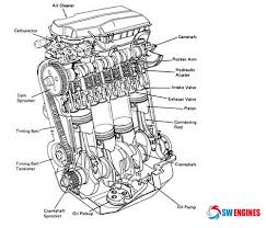 car engine diagram swengines engine diagram cars engine · car engine diagram swengines