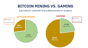 Now that over 18.5m bitcoin have been mined, the average computer can no longer mine bitcoins. Bitcoin Mining Vs Video Game Playing Which Consumes More Electricity In Total Crypto Events