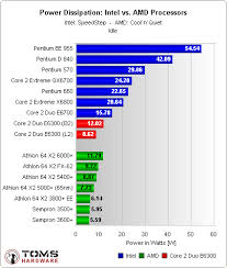 Amd Intel Equivalent Chart Amd Vs Intel Who Makes The Best Processors Techradar
