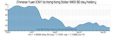 Cny To Hkd Chart Cny To Hkd Convert Chinese Yuan To Hong Kong Dollar