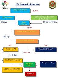 Issue Resolution Procedure Flow Chart Eeo Complaint Flow Chart