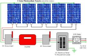 how do solar panels work including technical details and diagrams utility grid the utility grid refers to the electricity going to from your electric provider when you go solar you will send back to the grid the