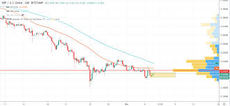 Xrp Usd Chart Tradingview Xrp Price Prediction Slight Decrease To 0 20