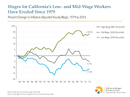 how california s workforce is changing and why state policy has to wages for california s low and mid wage workers have eroded since 1979 d1