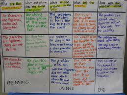 Beginning Middle End Anchor Chart Beginning Middle And End Freebie Mandys Tips For Teachers