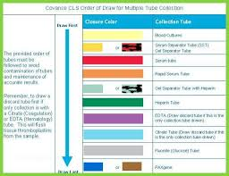 Phlebotomy Order Of Draw And Additives Chart Lab Tubes Colors Chart Www Bedowntowndaytona Com