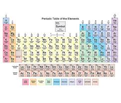Periodic Table with all 118 Element Names