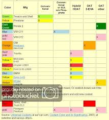 Ford Coolant Chart Coolant Chart Bob Is The Oil Guy