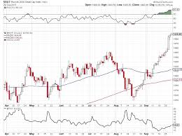 Russell 2000 Index Chart Using Rvx Small Cap Volatility Index To Time Your Rut
