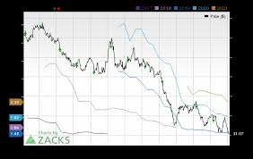 Earnings Preview Schlumberger Slb Q3 Earnings Expected To