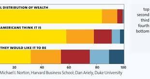 That Wealth Inequality Chart Rachel Showed Last Night Msnbc
