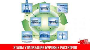 Утилизация отходов бурения реферат Скачать реферат по экологии Утилизация экологически опасных буровых отходов в формате rtf бесплатная работа
