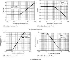 Magnitude Plot An Overview Sciencedirect Topics