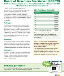 Fafsa Family Size And Income Chart Handbook Financial Aid Financial Aid Videos Now Online Pdf