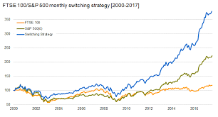 The Ftse 100 S P 500 Monthly Switching Strategy The Uk