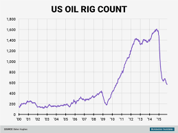 Us Rig Count Chart Baker Hughes Rig Count November 20 Business Insider