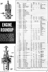 Engine Roundup From 1955 Annual Edition Of Air Trails