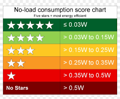 Rating Chart Psu No Load 5 Star Rating Chart 5 Star Rating Energy