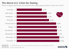 Chart The Worst U S Cities For Dating Statista