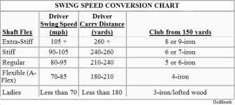 Club Swing Speed Chart