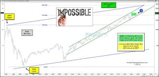 Nasdaq 100 Etf Eyeing 261 8 Fibonacci Price Target See It