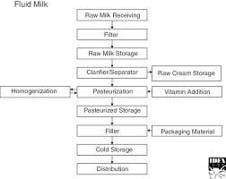 Milk Manufacturing Process Flow Chart Haccp Flow Diagram