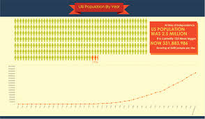 United States Population By Year ...