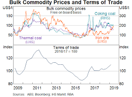 Commodity Rate Chart Exploring The Supply And Demand Drivers Of Commodity Prices