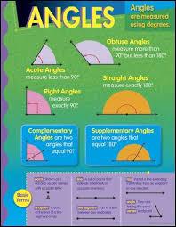 Angles Learning Chart Math Charts Math Homework Help