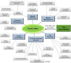 Chart Services File Chart Of Family Office Services Jpg Wikimedia Commons