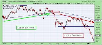 Chart Bolsa The Keystone Speculator Ibex Bolsa De Madrid Spain Daily