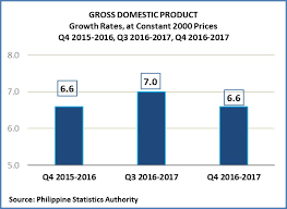 Quarterly Gdp Growth Chart Philippine Economy Posts 6 6 Percent Gdp Growth In The