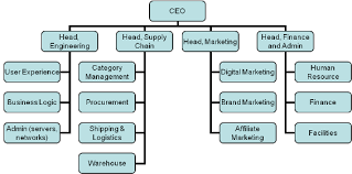 Commerce Org Chart 9 How Do Typical E Commerce Teams In Retail Companies Look