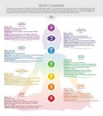 Seven Chakra Poster Chart 1