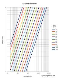 Duct Sizing Chart Cfm Ducts Sizing Velocity Reduction Method