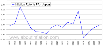 Japan Inflation Rate Historical Chart About Inflation