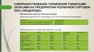 дипломная презентация по управлению товарными запасами предприятий ро  10 СОВЕРШЕНСТВОВАНИЕ УПРАВЛЕНИЯ ТОВАРНЫМИ ЗАПАСАМИ