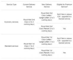 Royal Mail Postage Rates Chart Changes To Ebay Uk Premium Service Delivery Criteria